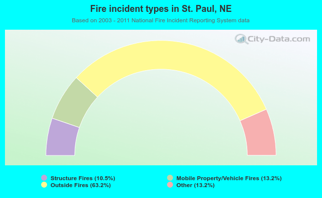 Fire incident types in St. Paul, NE
