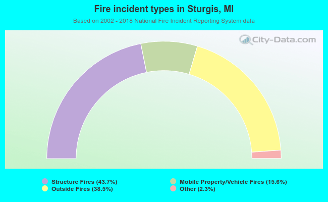 Fire incident types in Sturgis, MI