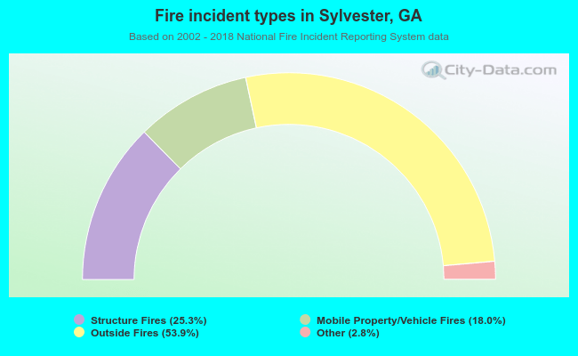 Fire incident types in Sylvester, GA