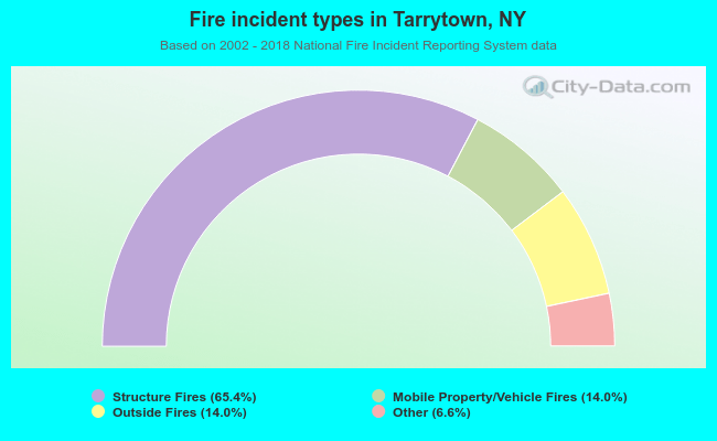 Fire incident types in Tarrytown, NY
