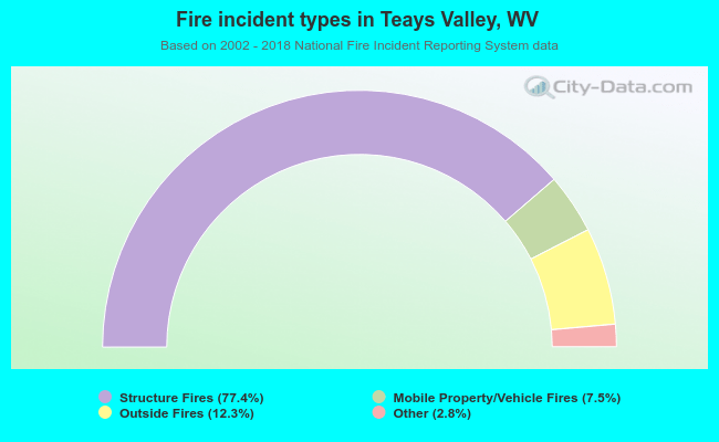 Fire incident types in Teays Valley, WV