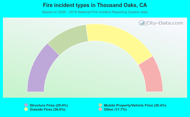 Fire incident types in Thousand Oaks, CA