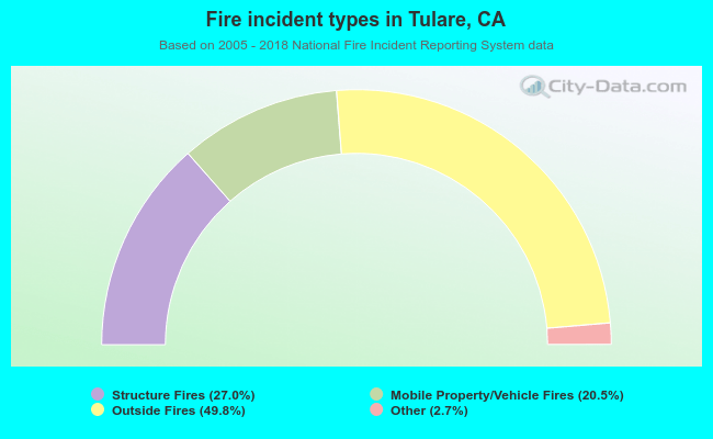 Fire incident types in Tulare, CA