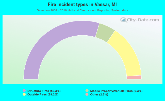 Fire incident types in Vassar, MI