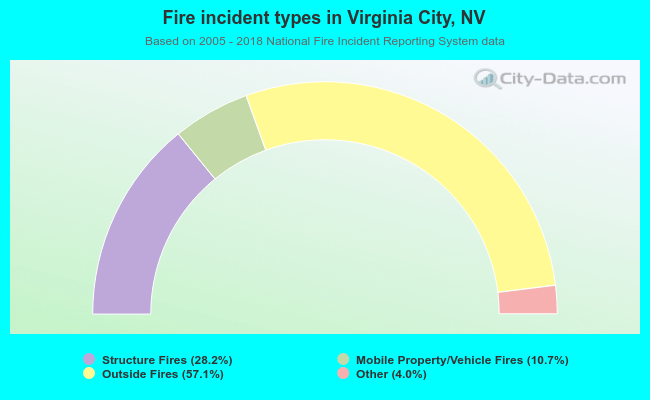 Fire incident types in Virginia City, NV