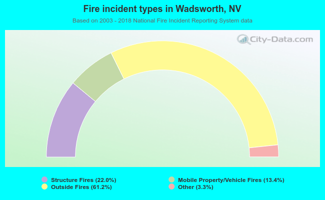 Fire incident types in Wadsworth, NV