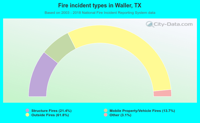 Fire incident types in Waller, TX