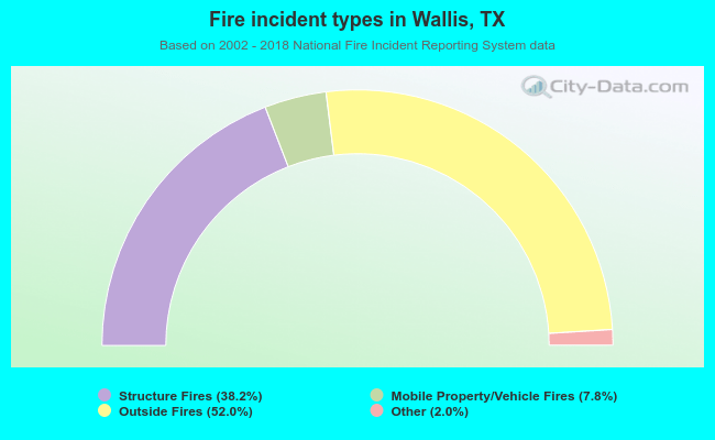 Fire incident types in Wallis, TX