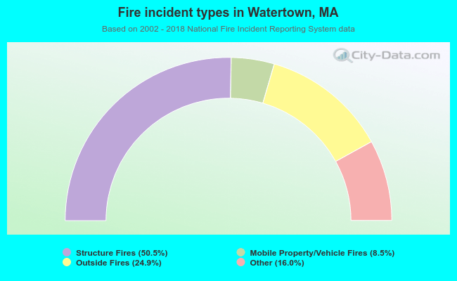 Fire incident types in Watertown, MA