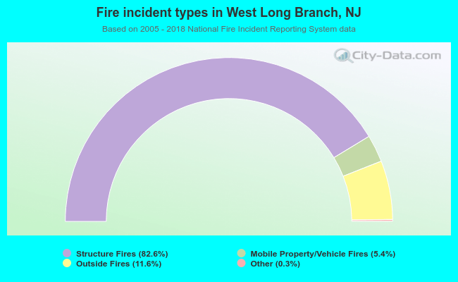 Fire incident types in West Long Branch, NJ