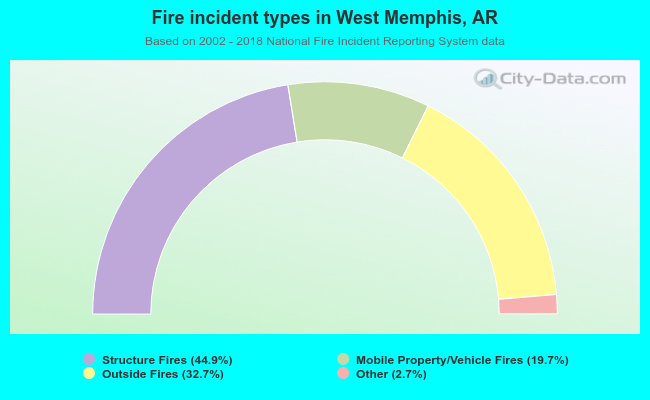 Fire incident types in West Memphis, AR