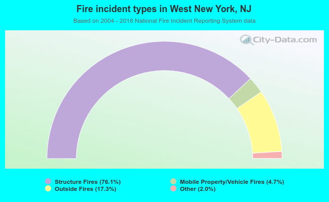 Fire incident types in West New York, NJ