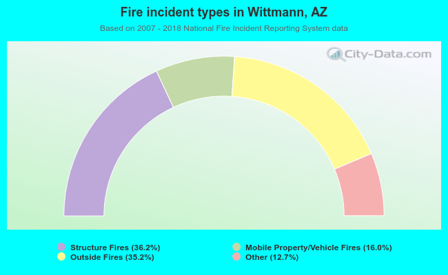 Fire incident types in Wittmann, AZ