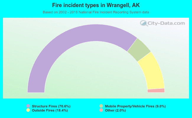 Fire incident types in Wrangell, AK