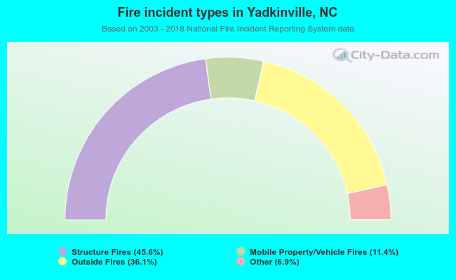 Fire incident types in Yadkinville, NC