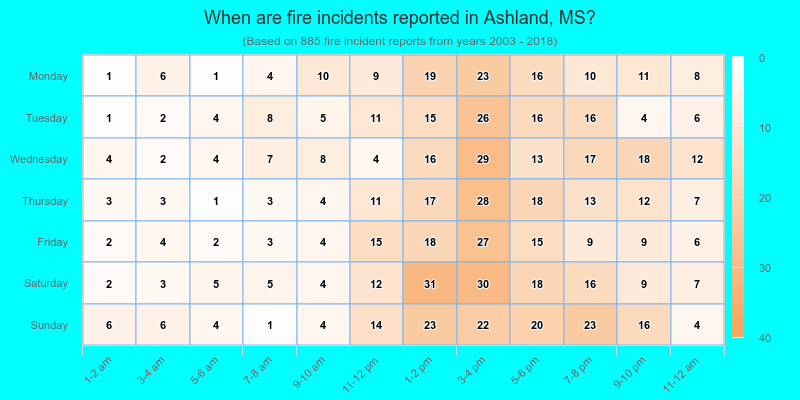 When are fire incidents reported in Ashland, MS?