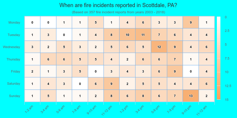 When are fire incidents reported in Scottdale, PA?