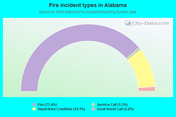 Fire incident types in Alabama