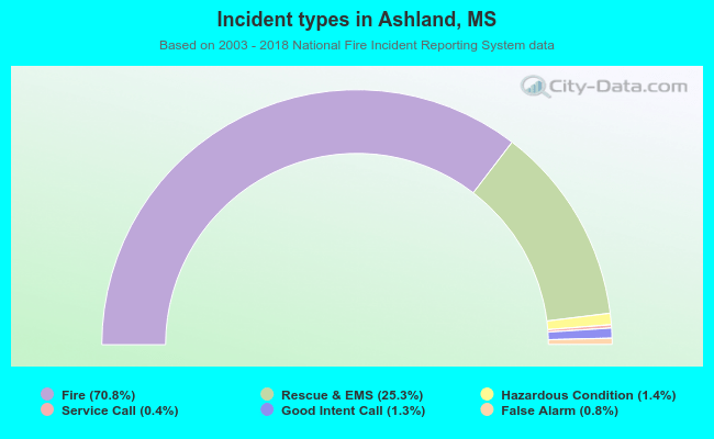 Incident types in Ashland, MS