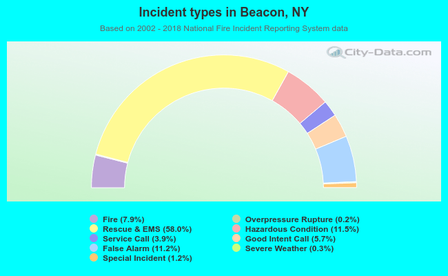 Fire incident types in Beacon, NY