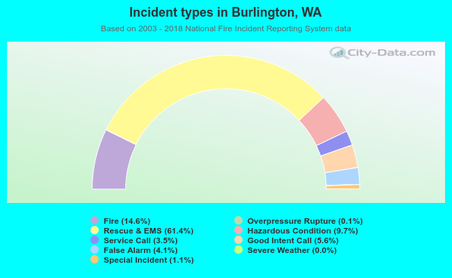 Fire incident types in Burlington, WA