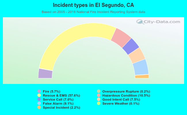Fire incident types in El Segundo, CA