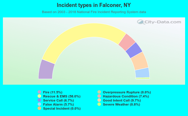 Fire incident types in Falconer, NY