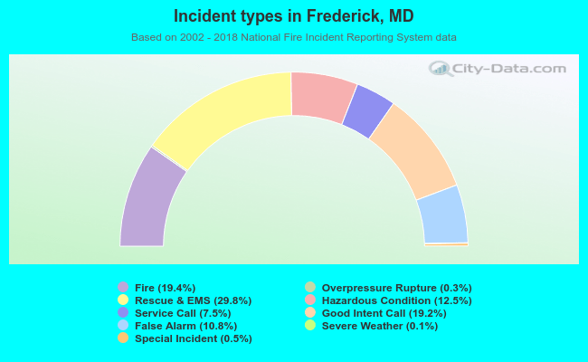Fire incident types in Frederick, MD