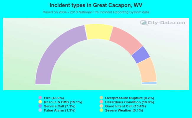 Fire incident types in Great Cacapon, WV