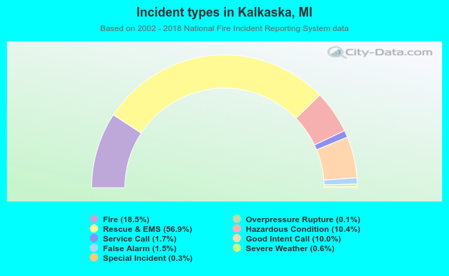 Fire incident types in Kalkaska, MI