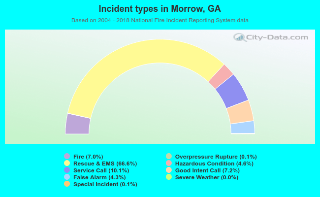 Morrow, Georgia (GA 30260) profile: population, maps, real