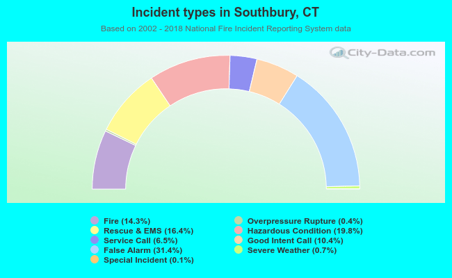 Southbury, Connecticut (CT 06488) profile: population, maps, real