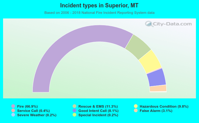 Fire incident types in Superior, MT