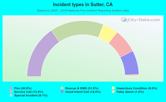 Fire incident types in Sutter, CA