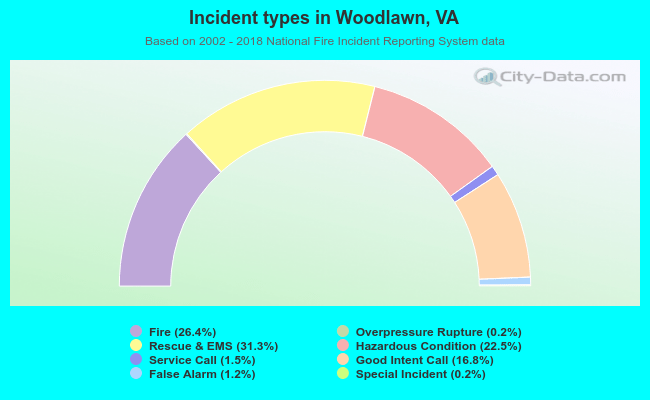 Fire incident types in Woodlawn, VA