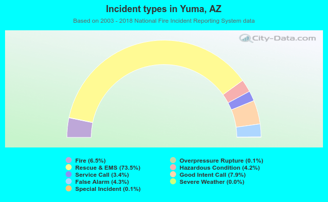Street Map Of Yuma Arizona.Yuma Arizona Az 85365 Profile Population Maps Real Estate