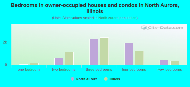 Bedrooms in owner-occupied houses and condos in North Aurora, Illinois