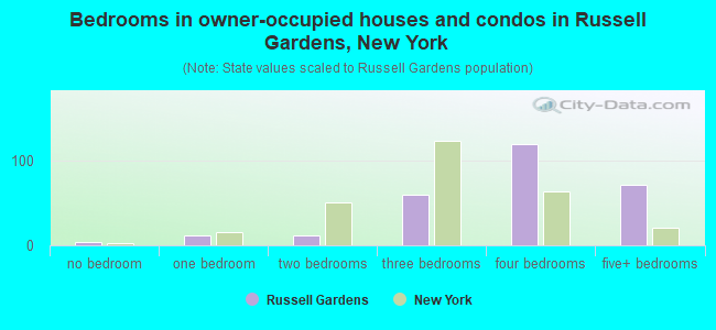 Bedrooms in owner-occupied houses and condos in Russell Gardens, New York