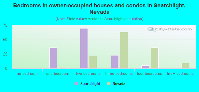 Bedrooms in owner-occupied houses and condos in Searchlight, Nevada