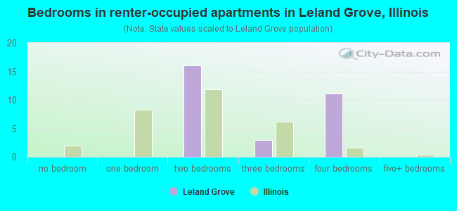 Bedrooms in renter-occupied apartments in Leland Grove, Illinois
