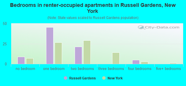 Bedrooms in renter-occupied apartments in Russell Gardens, New York