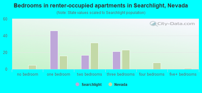 Bedrooms in renter-occupied apartments in Searchlight, Nevada