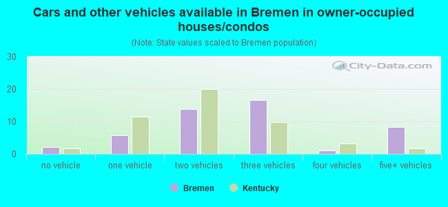 Cars and other vehicles available in Bremen in owner-occupied houses/condos