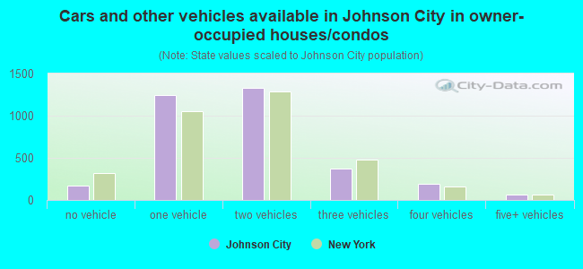 Cars and other vehicles available in Johnson City in owner-occupied houses/condos