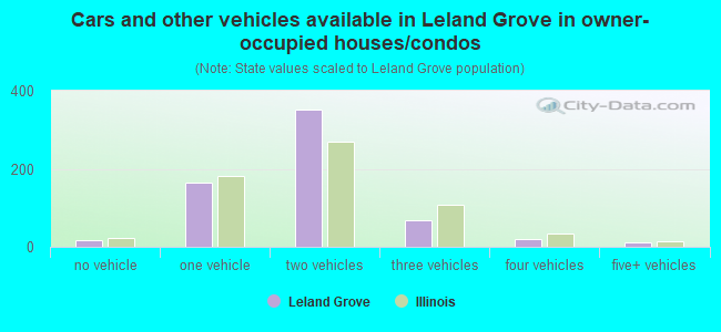 Cars and other vehicles available in Leland Grove in owner-occupied houses/condos