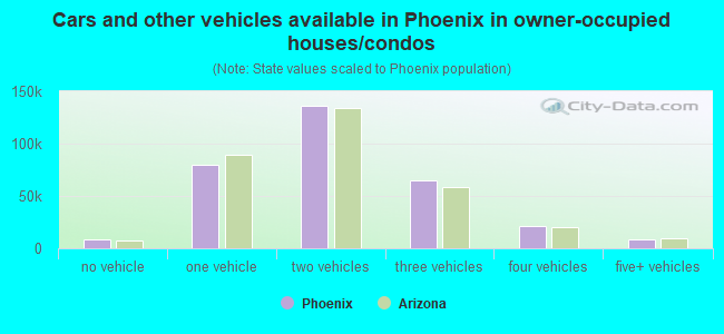 Cars and other vehicles available in Phoenix in owner-occupied houses/condos