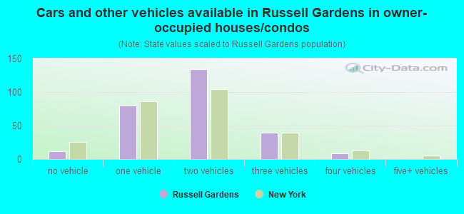 Cars and other vehicles available in Russell Gardens in owner-occupied houses/condos