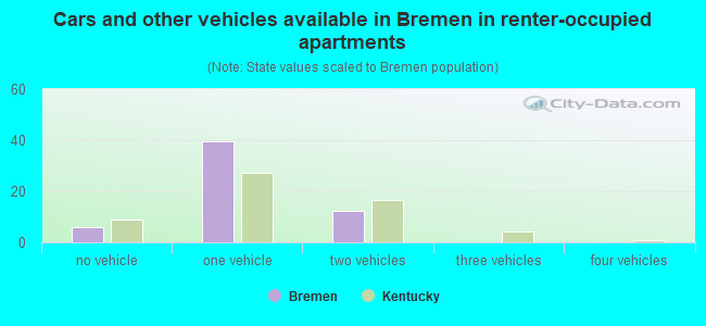 Cars and other vehicles available in Bremen in renter-occupied apartments