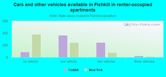 Cars and other vehicles available in Fishkill in renter-occupied apartments