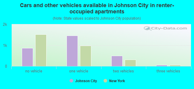 Cars and other vehicles available in Johnson City in renter-occupied apartments